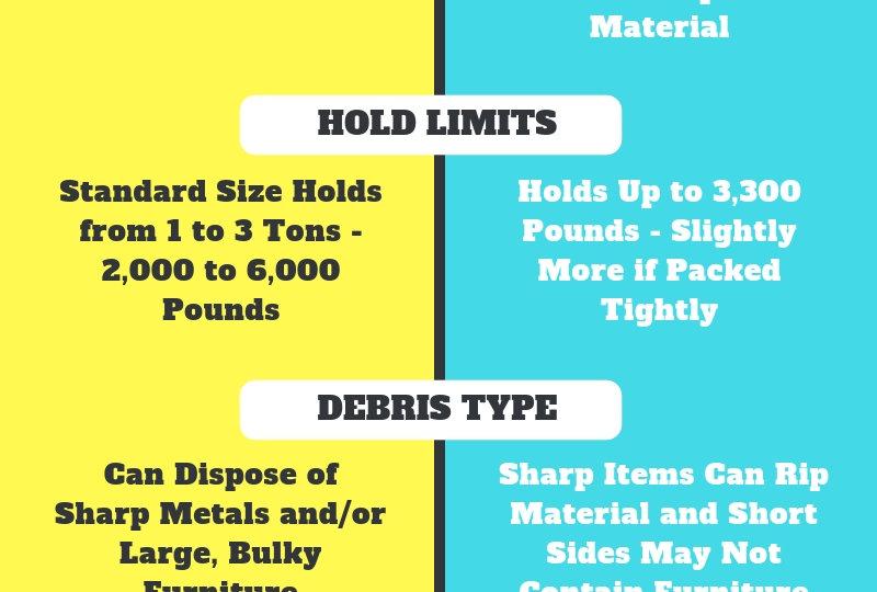 Dumpster Rental VS. The Bagster