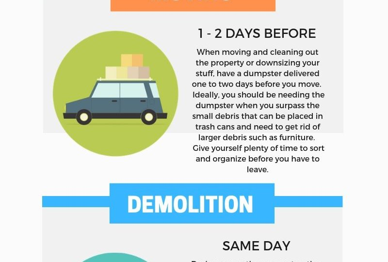 Dumpster Rental Delivery Times